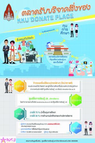 ประชาสัมพันธ์โครงการตลาดรับบริจาคสิ่งของ (KKU DONATE PLACE)
